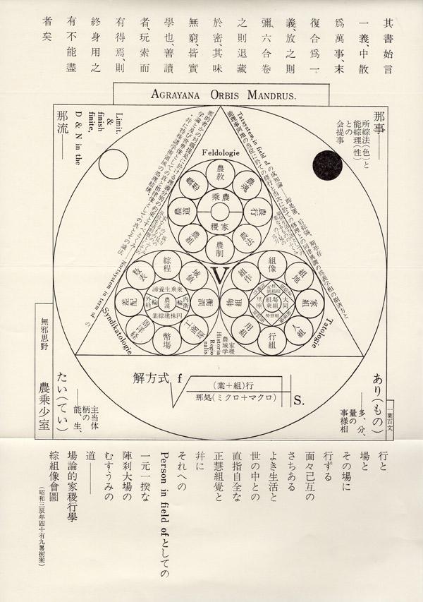 狄嶺が自分の思想を図示した「農乗曼荼羅(のうじょうまんだら)」(資料提供:江渡雪子さん)